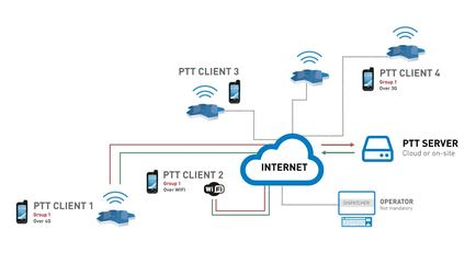 Push-To-Talk - Definition and Compatible Devices   ecom