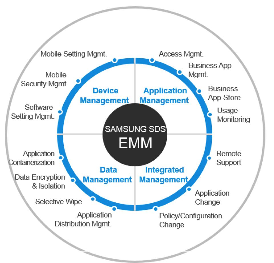 ecom App Library: Samsung SDS CellWe EMM (formerly Samsung KNOX EMM)